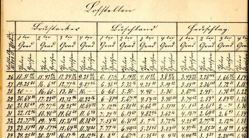 Taxations-Tabellen