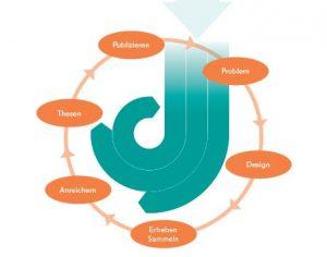 Kreislauf von Forschungsdaten