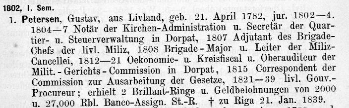 Eintrag zu Gustav Petersen in: Arnold Hasselblatt/Gustav Otto: Album Academicum der Kaiserlichen Universität Dorpat, Dorpat, 1889, S. 1.